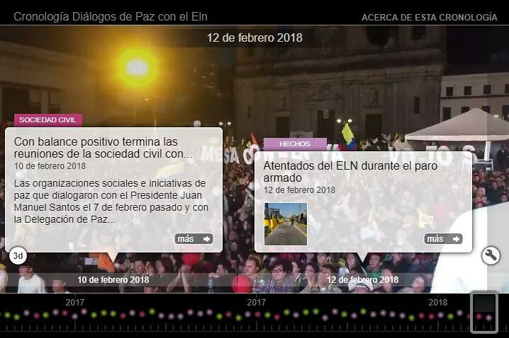 La Corporacin Humanas Colombia cre una lnea de tiempo quehellip